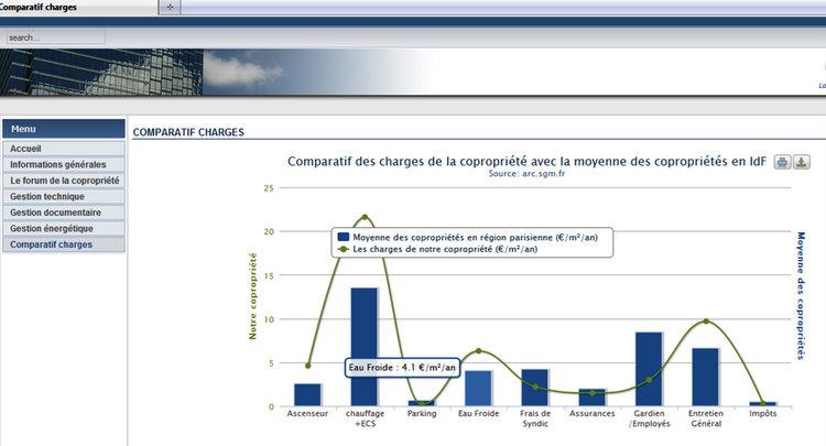 Comparaison des charges de l'immeuble avec les statistiques de l'ARC