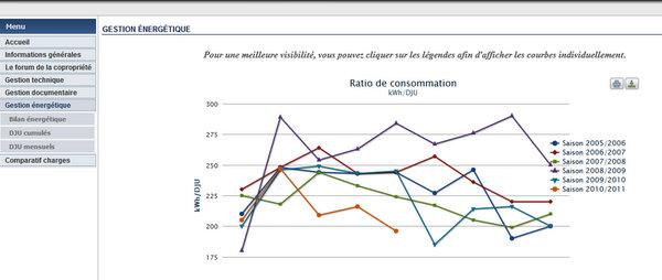Consommation d'énergie pour le chauffage en proportion des températures constatées (DJU)