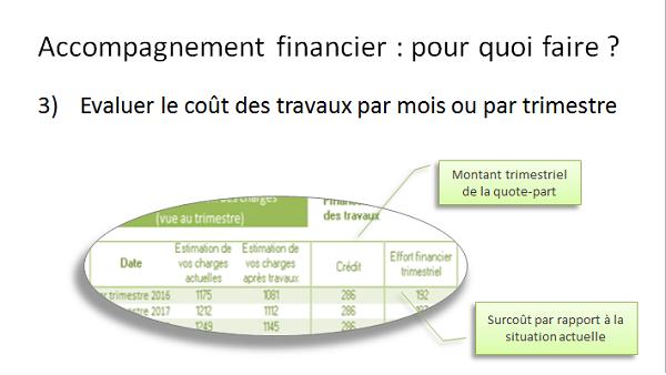 3) Calculer le coût mensuel des travaux