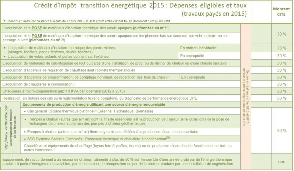 Taux CITE crédit d'impôt transition énergétique fin 2014 et 2015