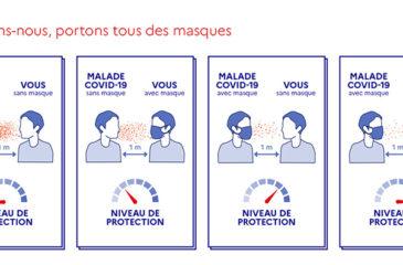 Le port généralisé du masque est une sécurité collective