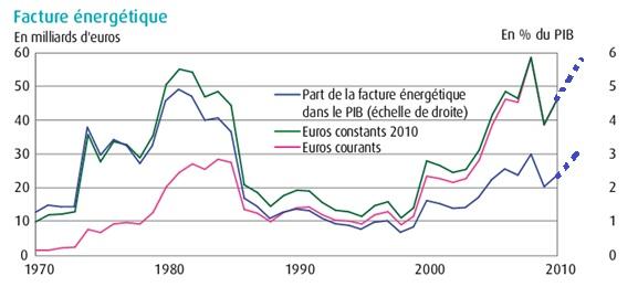 Facture énergétique de la France Toutes énergies