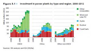 investissements energie